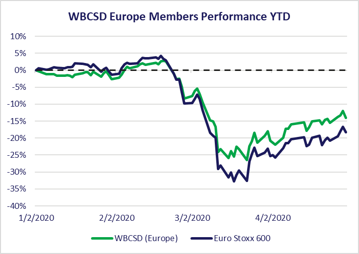 Graph of WBCSD Europe Performance