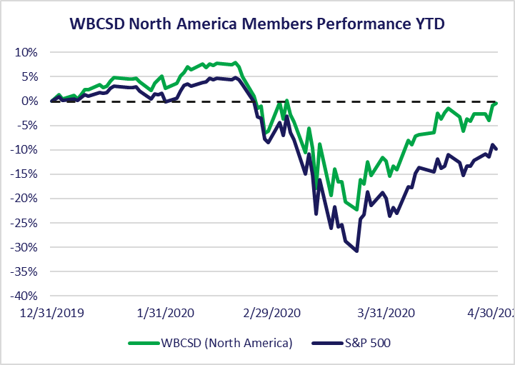 Graph of WBCSD N American Performance