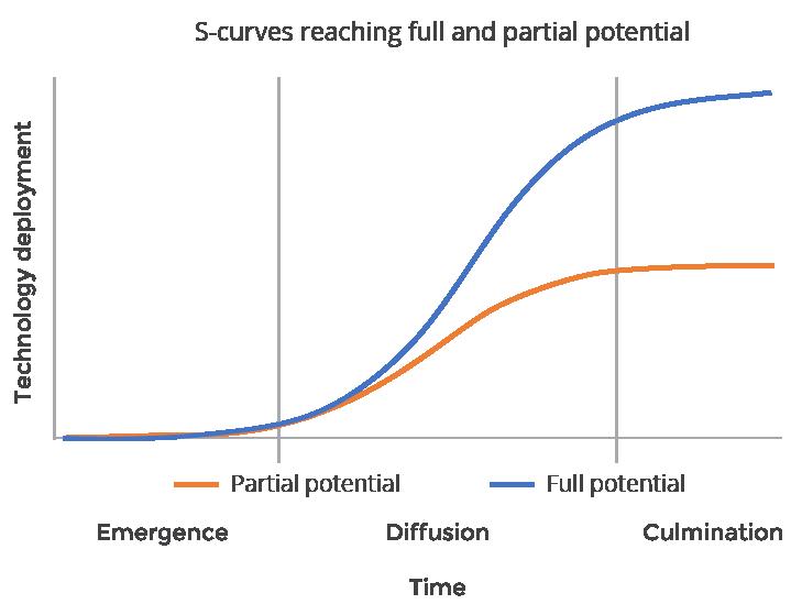s-curve-graph